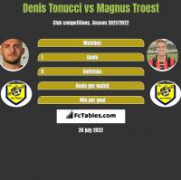 Denis Tonucci vs Magnus Troest h2h player stats