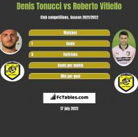 Denis Tonucci vs Roberto Vitiello h2h player stats
