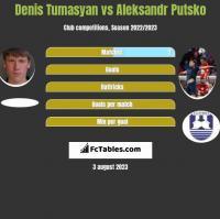 Denis Tumasyan vs Aleksandr Putsko h2h player stats