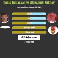 Denis Tumasyan vs Aleksandr Sukhov h2h player stats