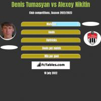 Denis Tumasyan vs Alexey Nikitin h2h player stats