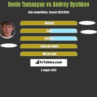 Denis Tumasyan vs Andrey Bychkov h2h player stats