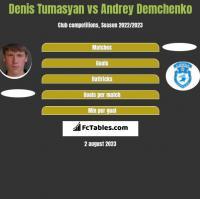 Denis Tumasyan vs Andrey Demchenko h2h player stats