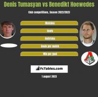 Denis Tumasyan vs Benedikt Hoewedes h2h player stats