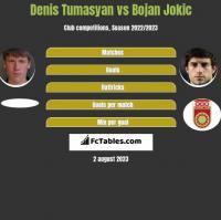 Denis Tumasyan vs Bojan Jokic h2h player stats