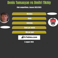 Denis Tumasyan vs Dmitri Tikhiy h2h player stats