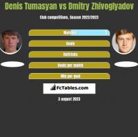 Denis Tumasyan vs Dmitry Zhivoglyadov h2h player stats