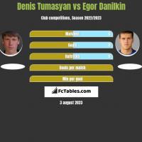 Denis Tumasyan vs Egor Danilkin h2h player stats