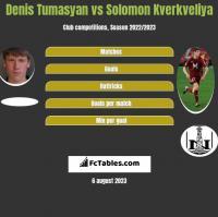 Denis Tumasyan vs Solomon Kverkveliya h2h player stats