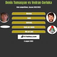 Denis Tumasyan vs Vedran Corluka h2h player stats