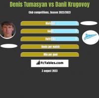 Denis Tumasyan vs Danil Krugovoy h2h player stats