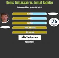 Denis Tumasyan vs Jemal Tabidze h2h player stats