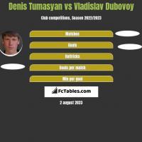 Denis Tumasyan vs Vladislav Dubovoy h2h player stats