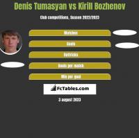 Denis Tumasyan vs Kirill Bozhenov h2h player stats