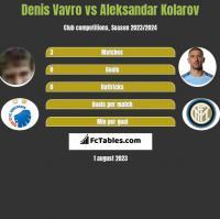 Denis Vavro vs Aleksandar Kolarov h2h player stats