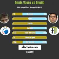 Denis Vavro vs Danilo h2h player stats