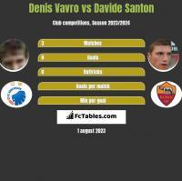 Denis Vavro vs Davide Santon h2h player stats