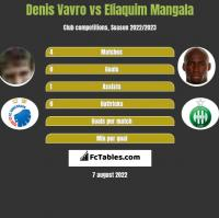 Denis Vavro vs Eliaquim Mangala h2h player stats