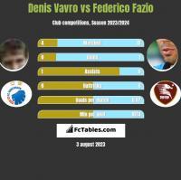 Denis Vavro vs Federico Fazio h2h player stats