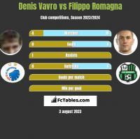 Denis Vavro vs Filippo Romagna h2h player stats