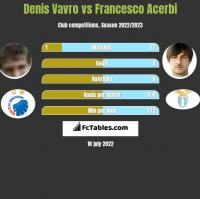Denis Vavro vs Francesco Acerbi h2h player stats
