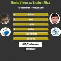 Denis Vavro vs Gaston Silva h2h player stats