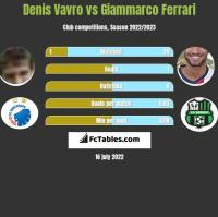Denis Vavro vs Giammarco Ferrari h2h player stats