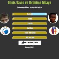 Denis Vavro vs Ibrahima Mbaye h2h player stats