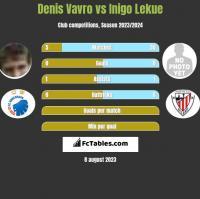 Denis Vavro vs Inigo Lekue h2h player stats