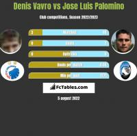 Denis Vavro vs Jose Luis Palomino h2h player stats