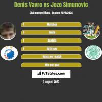 Denis Vavro vs Jozo Simunovic h2h player stats