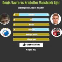 Denis Vavro vs Kristoffer Vassbakk Ajer h2h player stats