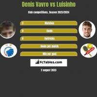Denis Vavro vs Luisinho h2h player stats