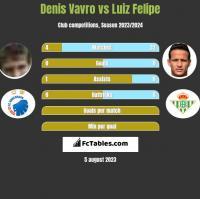 Denis Vavro vs Luiz Felipe h2h player stats