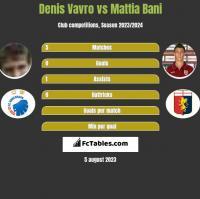 Denis Vavro vs Mattia Bani h2h player stats
