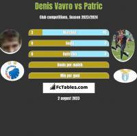 Denis Vavro vs Patric h2h player stats