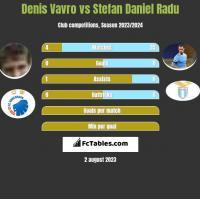 Denis Vavro vs Stefan Daniel Radu h2h player stats