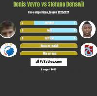 Denis Vavro vs Stefano Denswil h2h player stats