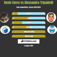 Denis Vavro vs Alessandro Tripaldelli h2h player stats