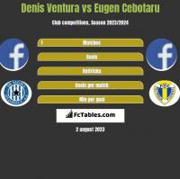 Denis Ventura vs Eugen Cebotaru h2h player stats