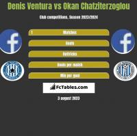Denis Ventura vs Okan Chatziterzoglou h2h player stats