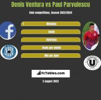 Denis Ventura vs Paul Parvulescu h2h player stats