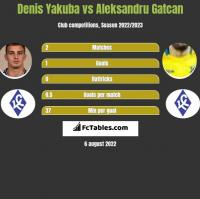 Denis Yakuba vs Aleksandru Gatcan h2h player stats