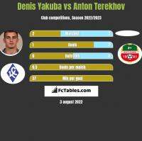 Denis Yakuba vs Anton Terekhov h2h player stats