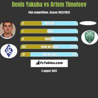 Denis Yakuba vs Artem Timofeev h2h player stats