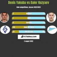 Denis Yakuba vs Daler Kuzyaev h2h player stats