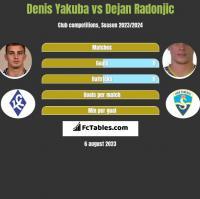 Denis Yakuba vs Dejan Radonjic h2h player stats