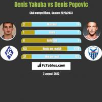 Denis Yakuba vs Denis Popovic h2h player stats