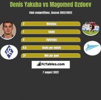 Denis Yakuba vs Magomed Ozdoev h2h player stats