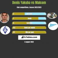 Denis Yakuba vs Malcom h2h player stats